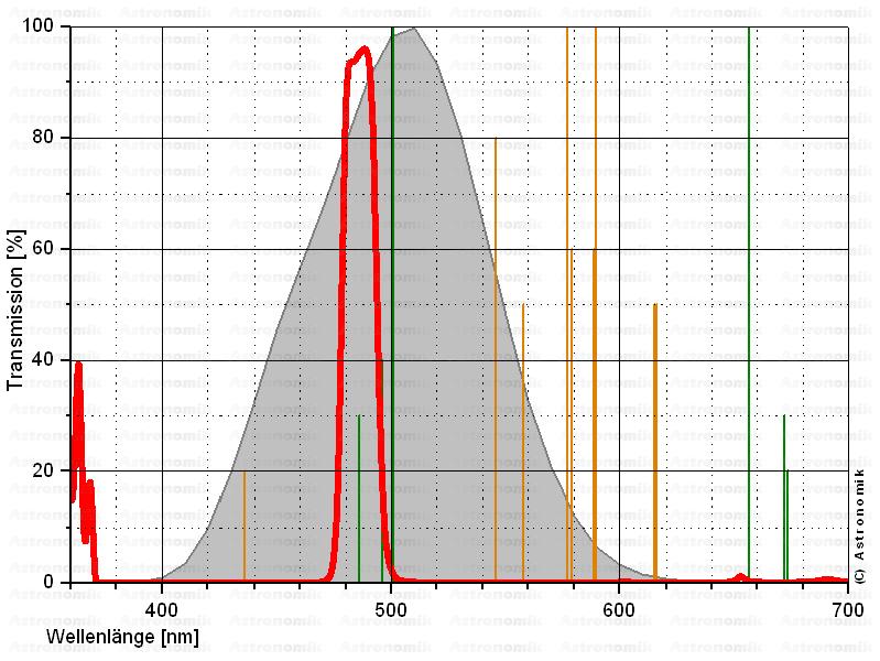 filtres - Les filtres en astronomie HBETA